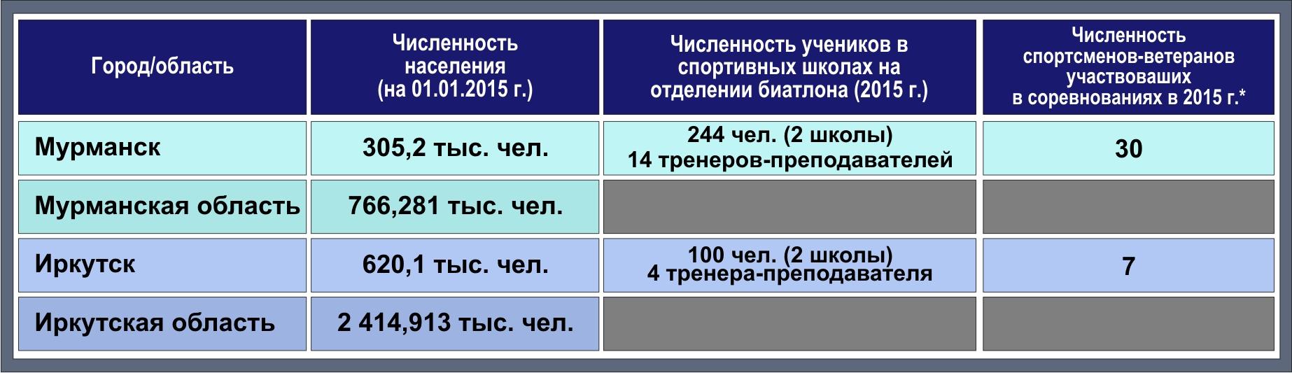 Таблица биатлон 1