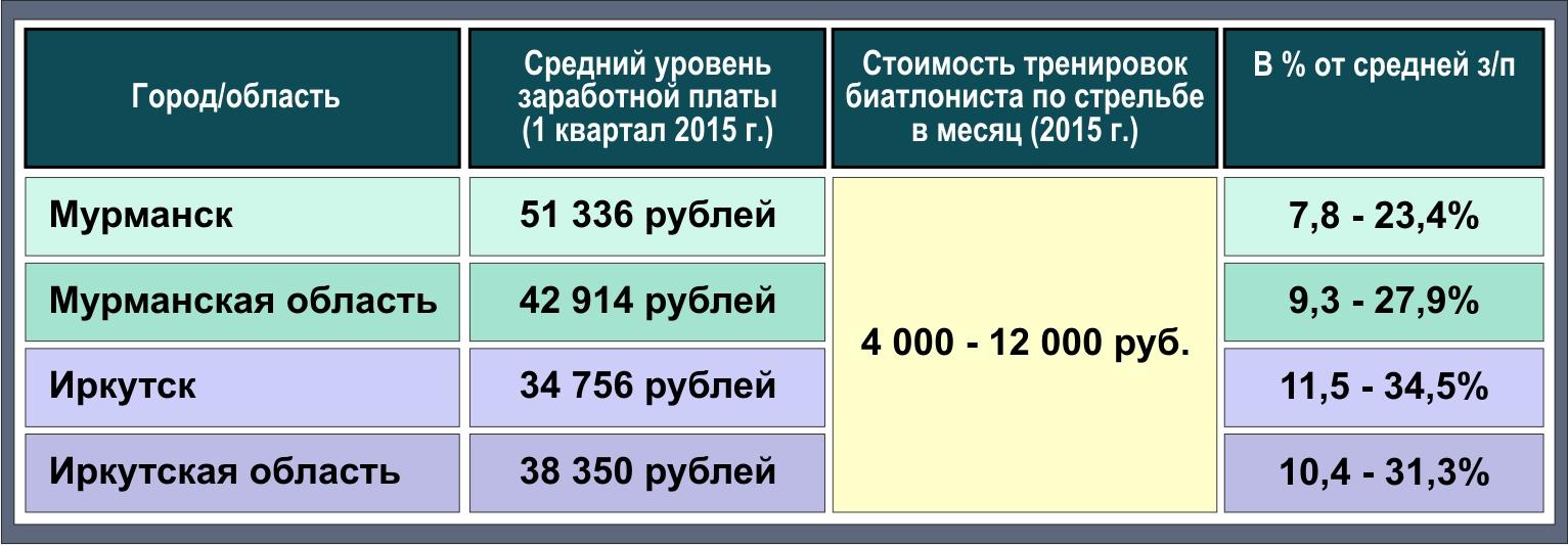 Таблица биатлон 2