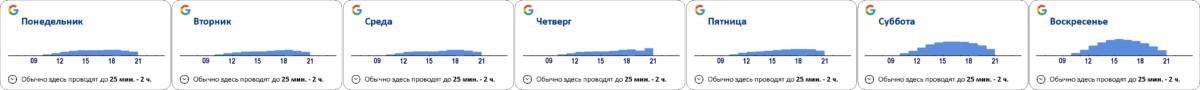 График посещаемости торгового центра