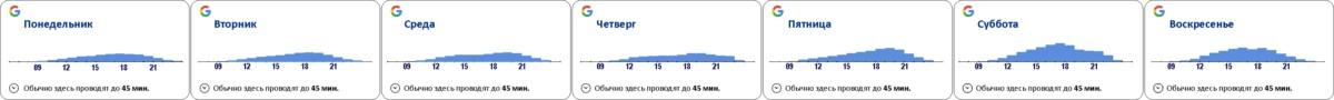 Л-образный график посещаемости магазина