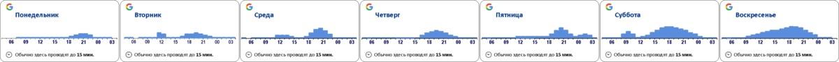 Л-образный график посещаемости супермаркета